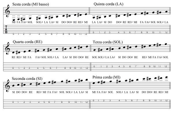 posizione di tutte le note sulla tastiera della chitarra