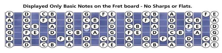 note-tastiera-chitarra